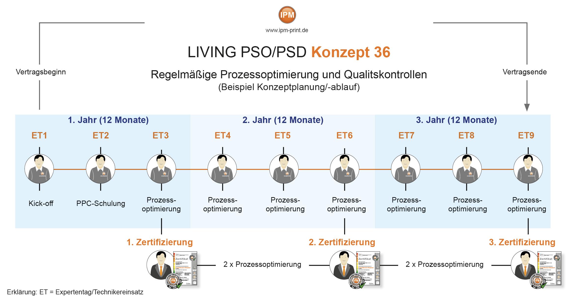 LivingPSO-Konzept36-Übersicht